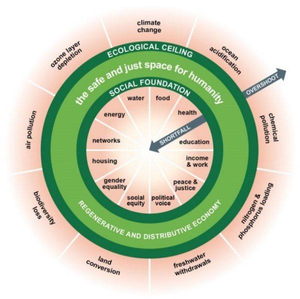 DonutDDay 15-9-18 – duurzaamheid, monetaire hervorming, basisinkomen – over de donut van Kate Raworth