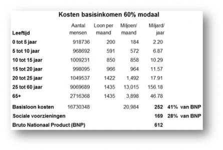 kosten-bi-60-modaal-445x300