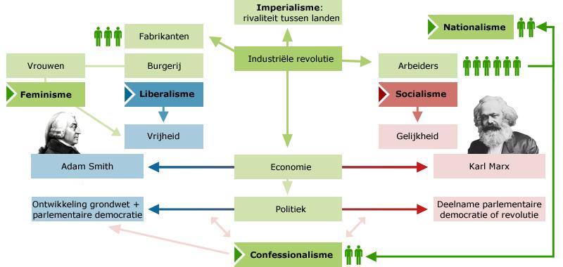politiek filosofische stromingen