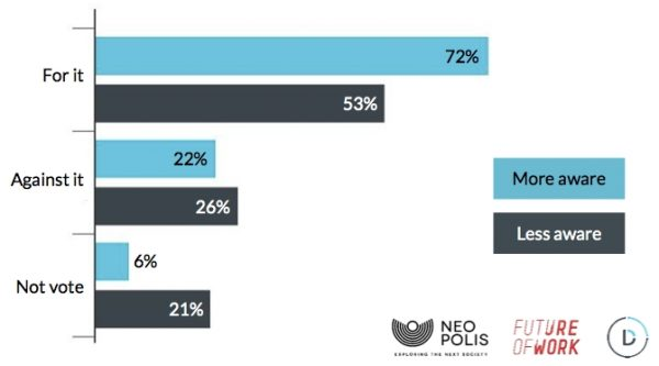 Onderzoek: Europa in meerderheid voor een Basisinkomen!
