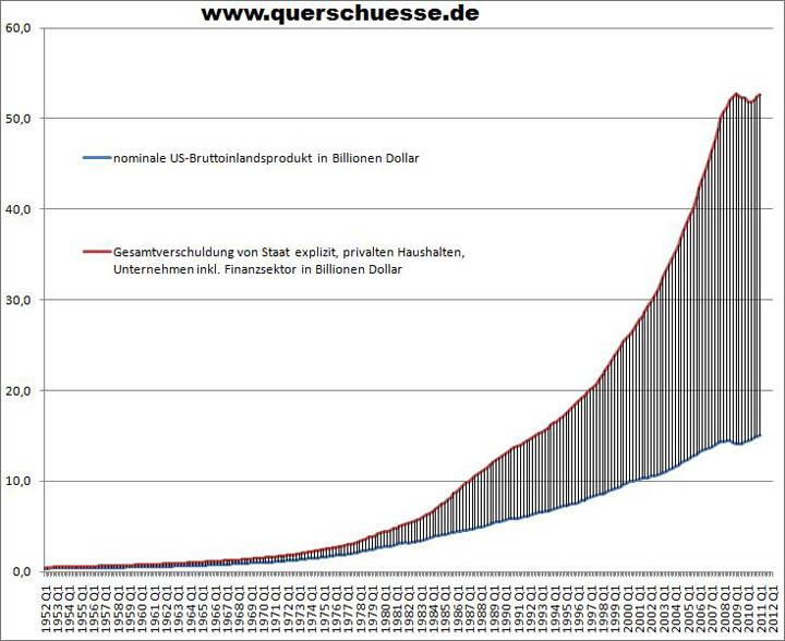 Totale Amerikaanse schuld (overheid, bedrijfsleven, particuliere huishoudens, de financiële sector) Bron: Telepolis